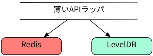 api-wrapper