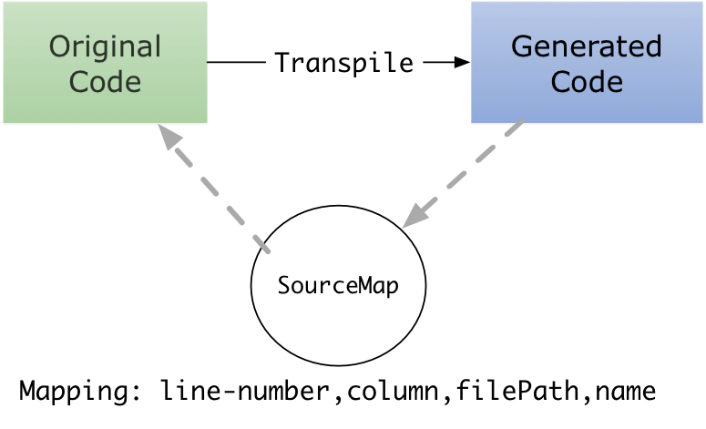 basic-sourcemap.png