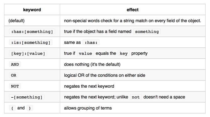keyword operator