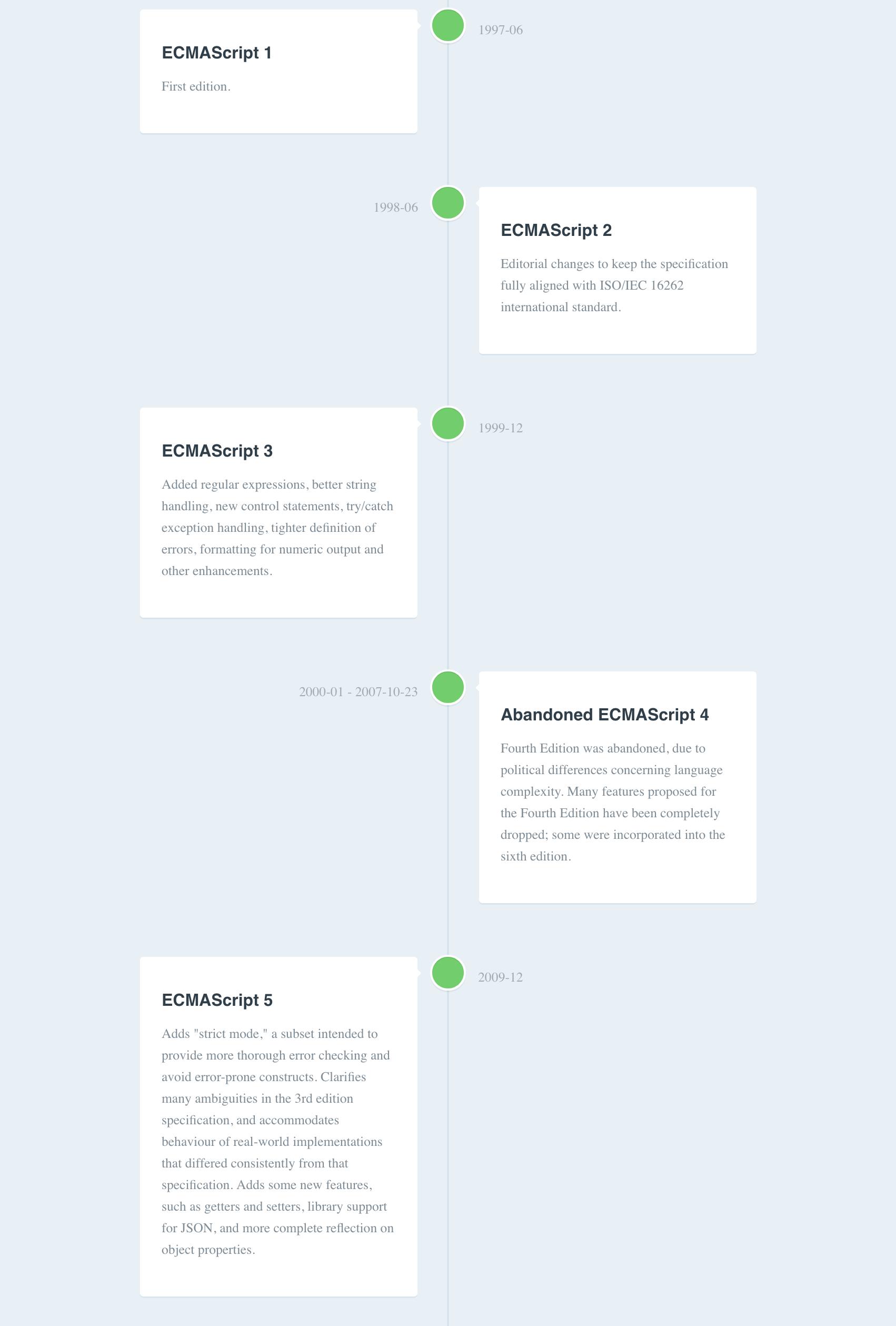 ECMAScript timeline