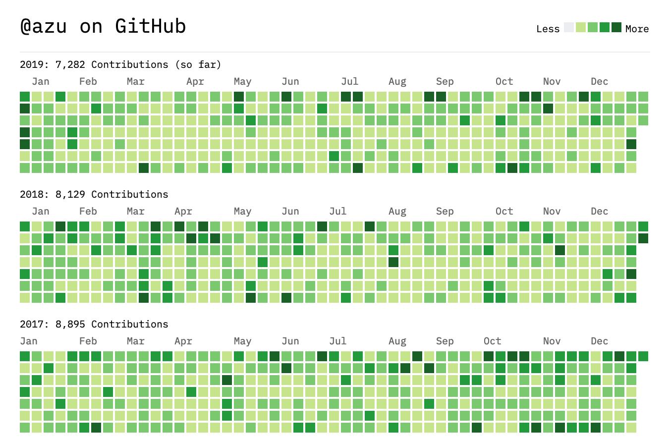 @azu GitHub Contributions