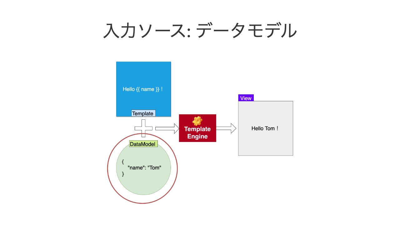 入力ソース: データモデル
