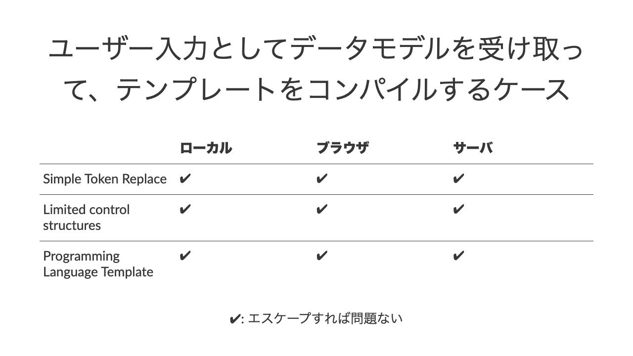 ユーザー入力としてデータモデルを受け取って、テンプレートをコンパイルするケースローカルブラウザサーバSimple Token Replace✔✔✔Limited control structures✔✔✔Programming Language Template✔✔✔✔: エスケープすれば問題ない
