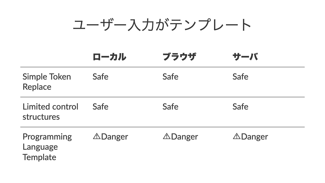 ユーザー入力がテンプレートローカルブラウザサーバSimple Token ReplaceSafeSafeSafeLimited control structuresSafeSafeSafeProgramming Language Template⚠Danger⚠Danger⚠Danger