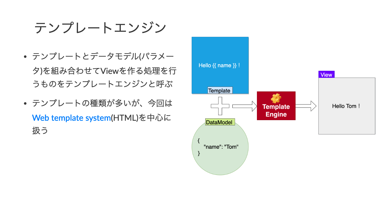 テンプレートエンジン•テンプレートとデータモデル(パラメータ)を組み合わせてViewを作る処理を行うものをテンプレートエンジンと呼ぶ•テンプレートの種類が多いが、今回はWeb template system(HTML)を中心に扱う