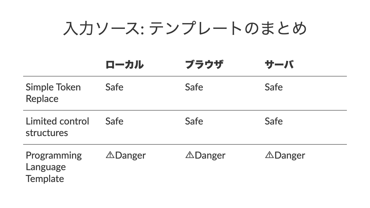 入力ソース: テンプレートのまとめローカルブラウザサーバSimple Token ReplaceSafeSafeSafeLimited control structuresSafeSafeSafeProgramming Language Template⚠Danger⚠Danger⚠Danger